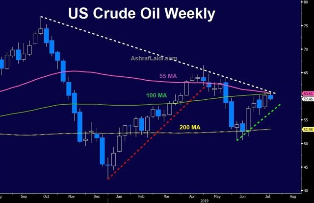 Shale & Powell Resistance Eyed - Us Crude Weekly Jul 16 2019 (Chart 1)
