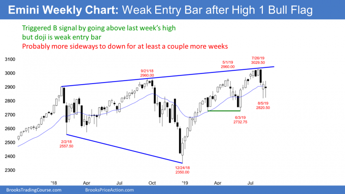 Emini weekly candlestick chart has weak entry bar after High 1 bull flag