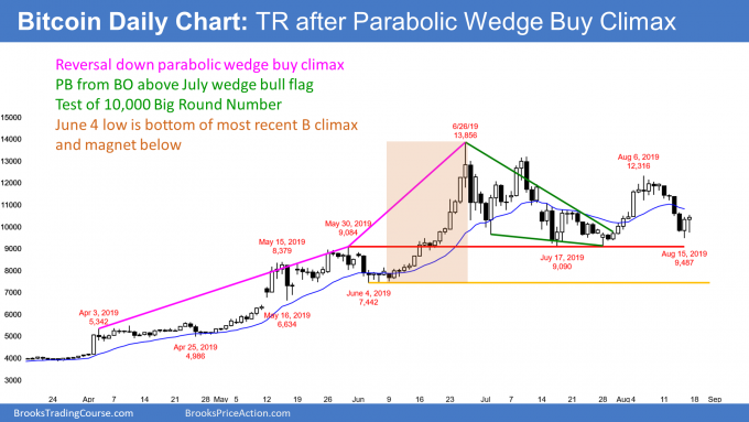 Bitcoin trading range after parabolic wedge buy climax