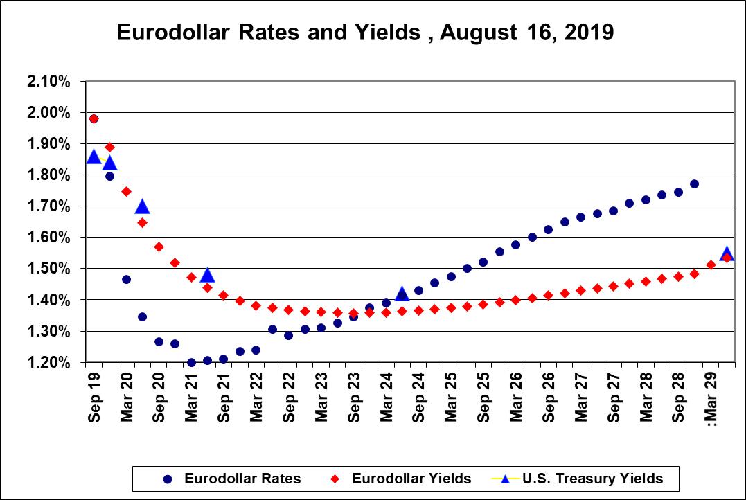Euro dollar rates