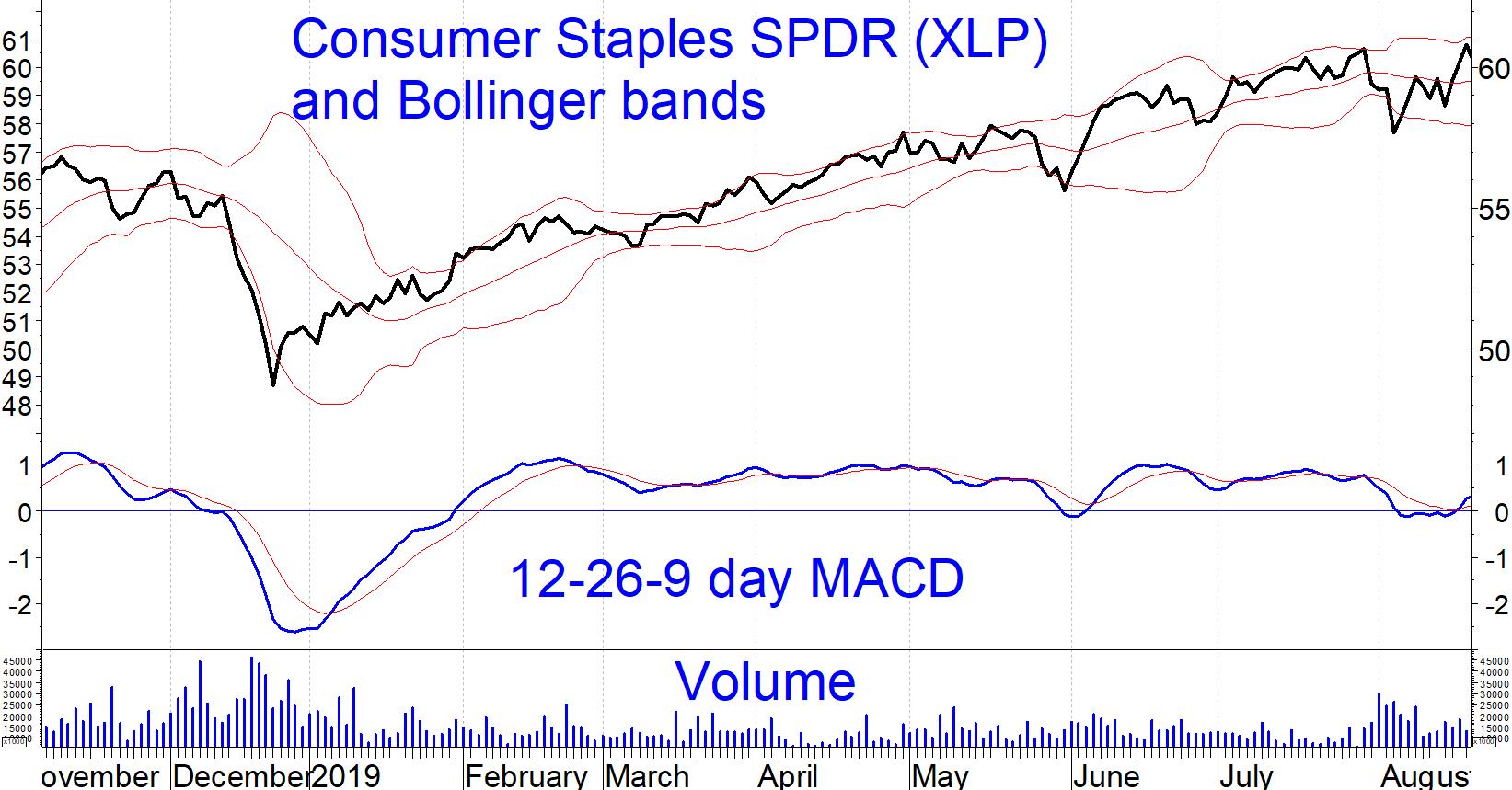 spdr chart