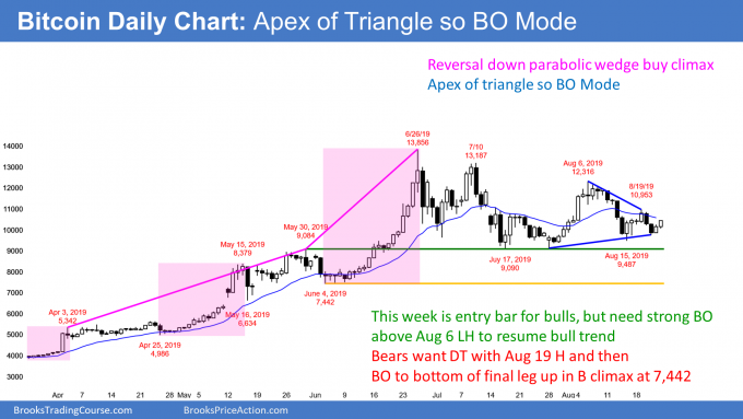 Bitcoin daily chart at apex of triangle at 10,000 so breakout mode