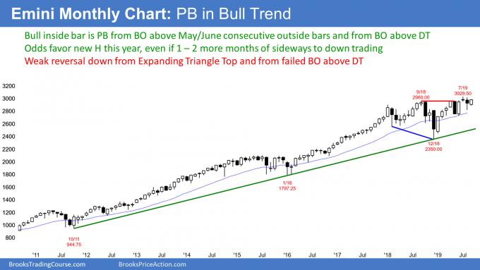 Emini monthly candlestick chart forming High 1 bull flag