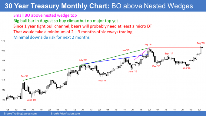 30 year treasury bond futures in buy climax and breakout about nested wedge top