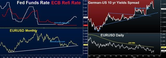 ECB Action Sheds Doubts on Yield Differentials - Ecb Fed Yield Diffrntls Sep 13 2019 (Chart 1)