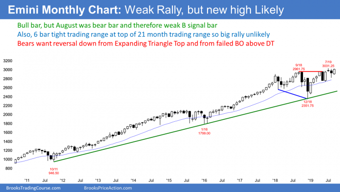 Emini monthly chart in weak rally to new all time high but expanding triangle top
