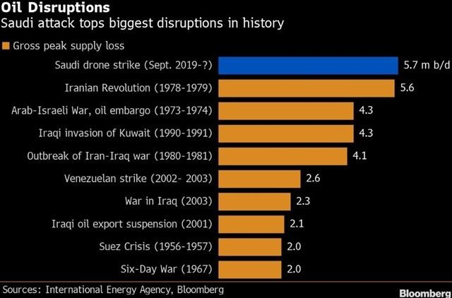Saudi Strike Upends More Than Oil - Oil Disruptions (Chart 1)