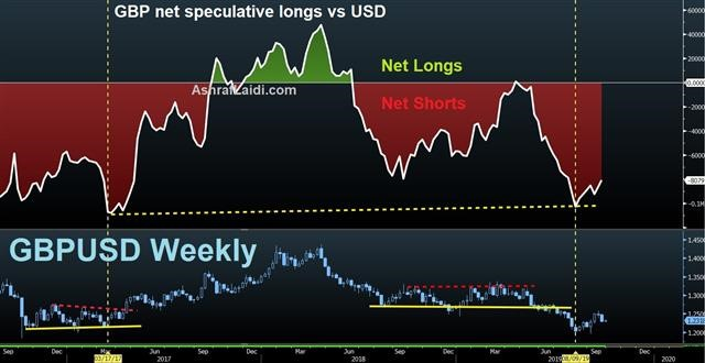 One Month Until Brexit - Gbp Net Longs Sep 30 2019 (Chart 1)