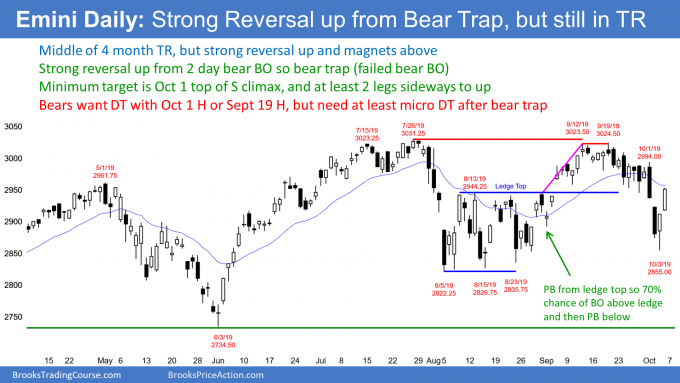 Emini S&P500 daily candlestick chart with bear trap and sell climax