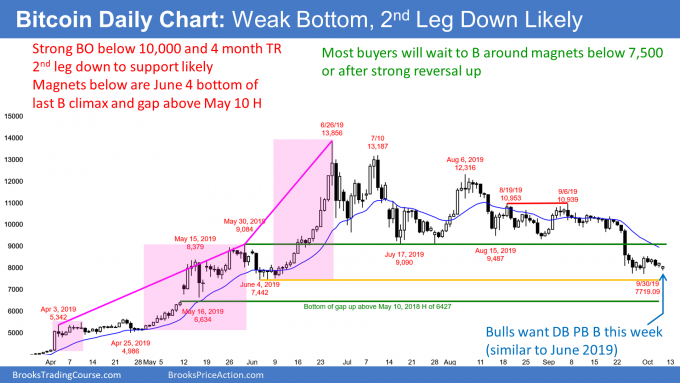 Bitcoin breakout below 10,000 testing bottom of parabolic buy climax