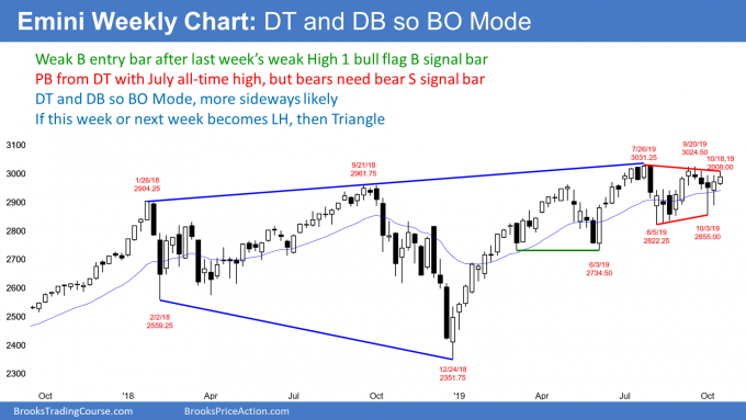 Emini S&P500 weekly candlestick chart has double bottom and double top so breakout mode
