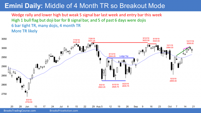 Emini S&P500 daily candlestick chart has double bottom and double top so breakout mode