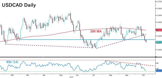 Canada Election Playbook & Brexit's Latest - Usdcad D Oct 21 2019 (Chart 1)