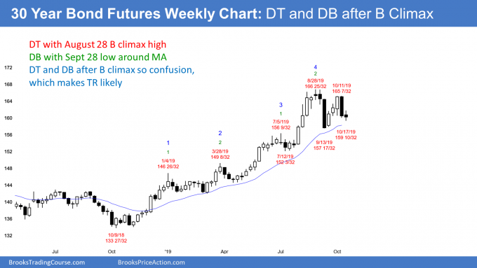 30 year treasury bond futures chart has double top and double bottom