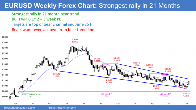 EURUSD weekly Forex chart has strong reversal up from nested wedge bottom