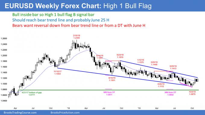 EURUSD Forex High 1 bull flag buy signal bar