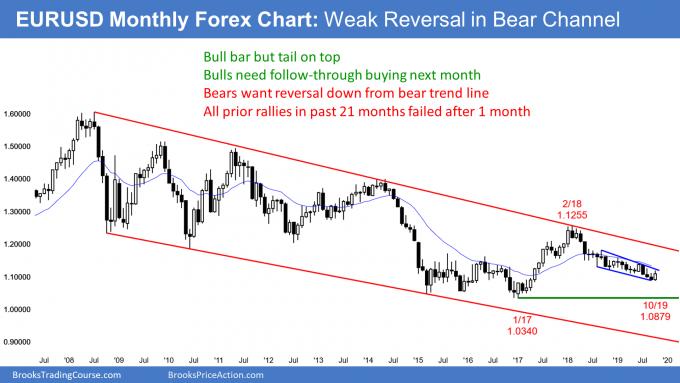 EURUSD monthly Forex chart has weak rally
