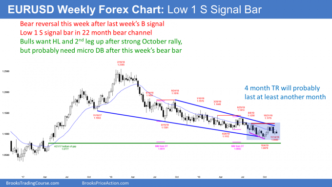 EURUSD Forex Low 1 sell signal bar and head and shoulders bottom