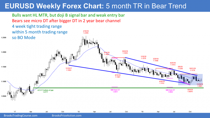 EURUSD Forex weekly chart has micro double bottom and micro double top