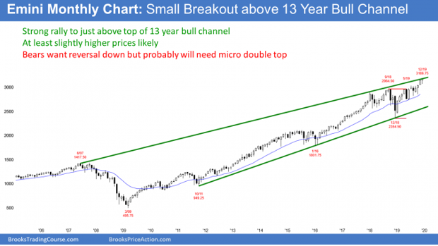 Emini S&P500 monthly candlestick chart breaking above monthly bull trend channel line