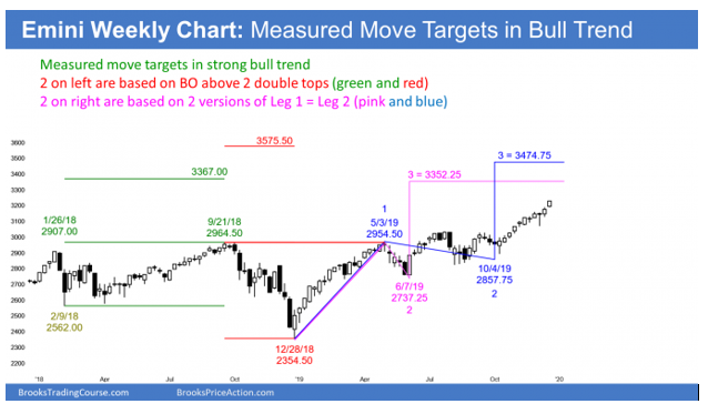 Emini weekly candlestick chart measured move targets