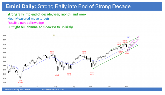 Emini daily candlestick chart in strong rally but parabolic wedge