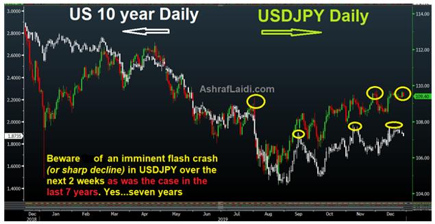 A Sure Trade? - Yields Usdjpy Dec 27 2019 (Chart 1)