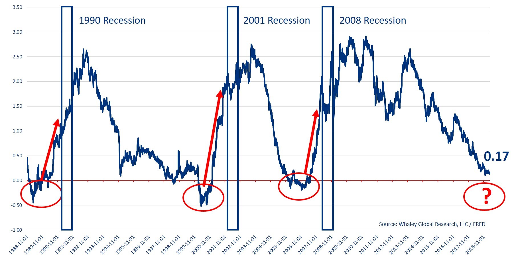 recession history